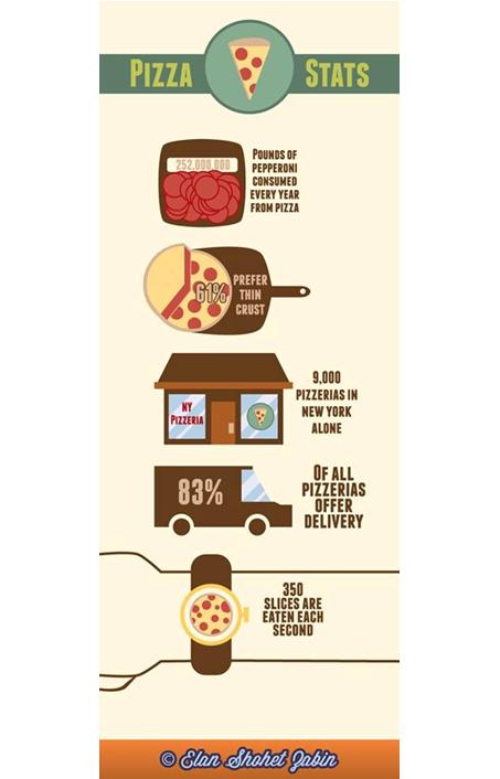 Пицца-бизнес в Москве и Нью-Йорке (сравнение)