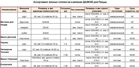 Обновленный ассортимент мясных топпингов от компании «Дымов»