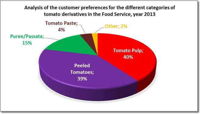 Какие продукты (дериваты) получают из томатов:(часть 2)