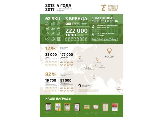 Туровский молочный комбинат: четыре года успешных продаж